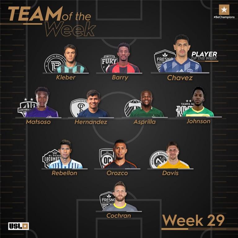 Midfielder Felipe Hernandez nets USL Championship Team of the Week honors -