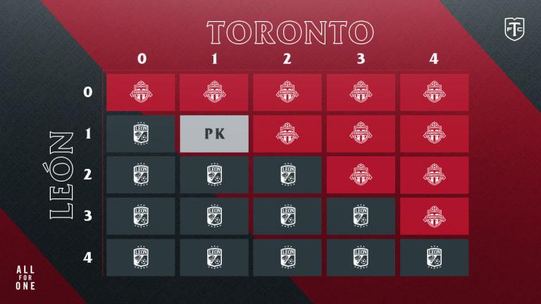 Match Preview: Toronto FC vs. Club León -