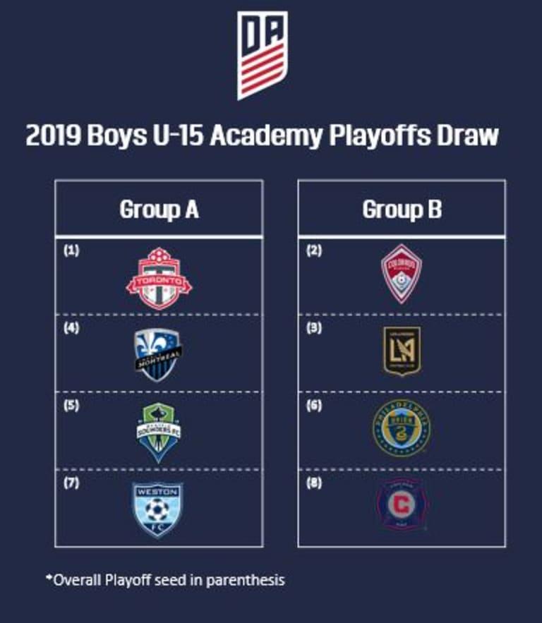 USSDA playoffs kickoff this week -