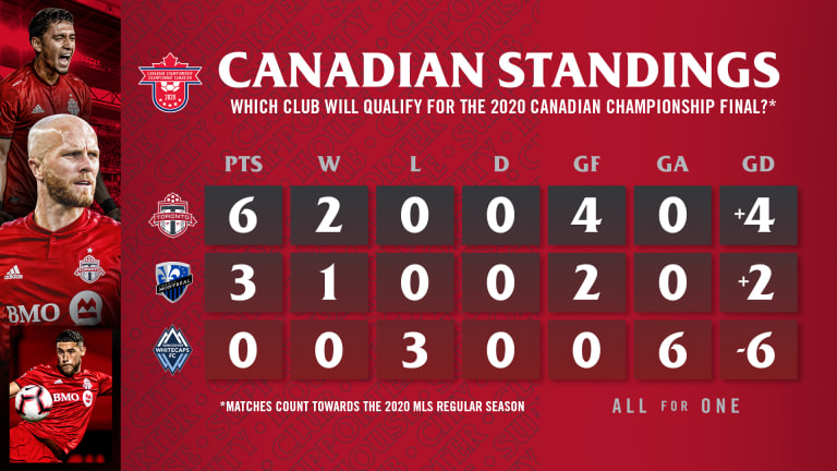 Match Preview: Toronto FC @ Montreal Impact  -