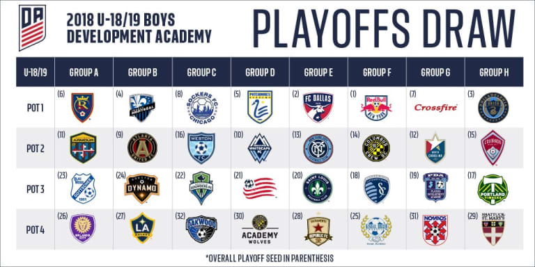 'Caps U-19 and U-17 Residency teams learn opponents for Academy Playoffs -