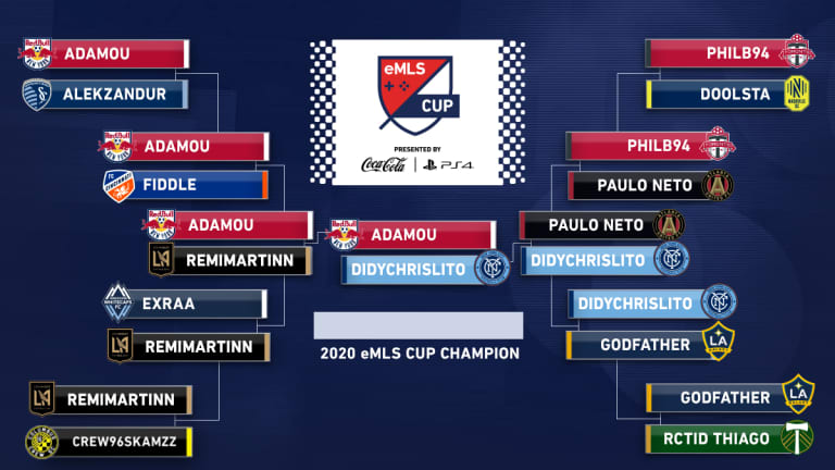 eMLS Cup 2020: New York Red Bulls' Adamou crowned after topping NYCFC's Didychrislito - https://league-mp7static.mlsdigital.net/images/EboQX9gXkAIm5xV.jpeg