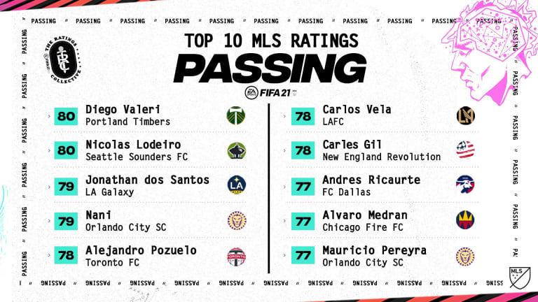 FIFA 21 ratings: LAFC's Carlos Vela, Inter Miami's Blaise Matuidi rated highest MLS players - https://league-mp7static.mlsdigital.net/images/earating_passing.jpeg