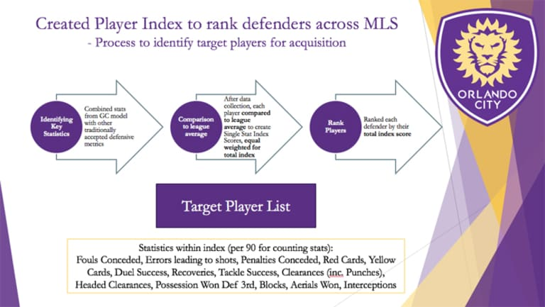 Columbia University students dissect the pathway to the MLS Cup Playoffs - https://league-mp7static.mlsdigital.net/images/Columbia-Embed-defenders.jpg?n9TUmacla2Nm2xHCgrGVwqyLueTc8rNE