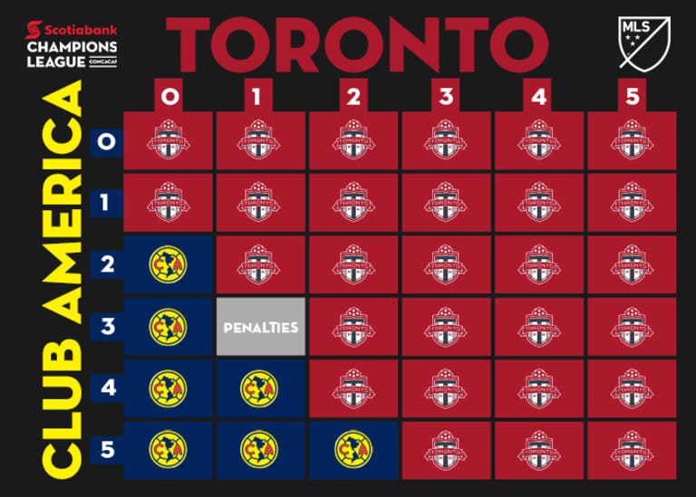 How New York Red Bulls or Toronto FC can advance to the CCL Final -