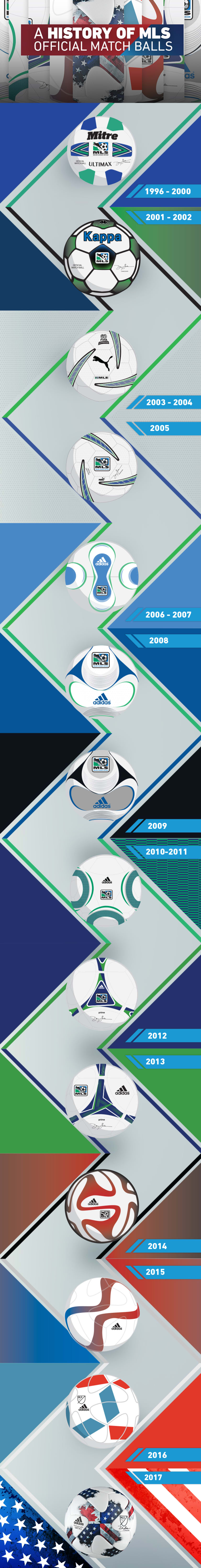 adidas releases official ball of 2018 FIFA World Cup - https://league-mp7static.mlsdigital.net/images/History-of-Ball-infographic-4.jpeg?null