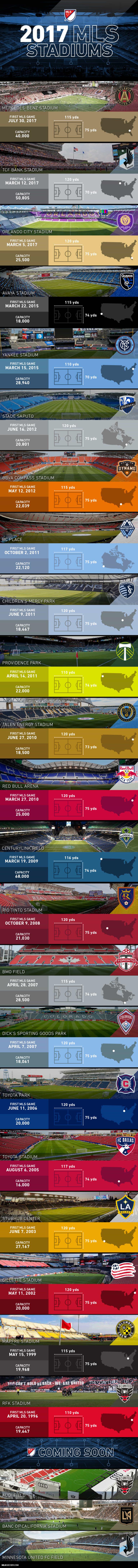 All 22 MLS stadiums for the 2017 season - https://league-mp7static.mlsdigital.net/images/2017-MLS-Stadium-Infographic_0.jpg
