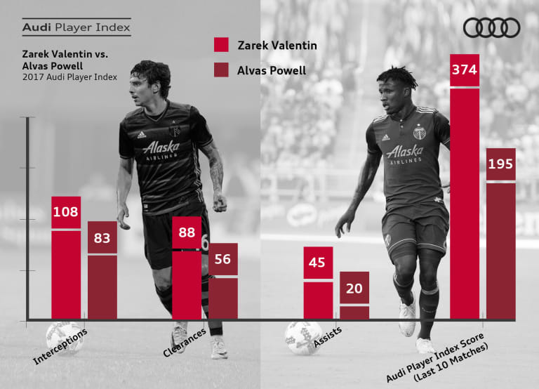 Caleb Porter facing a tough choice at right back | Who's The Best? - https://league-mp7static.mlsdigital.net/images/ValentinvsPowell_8.16.17.jpeg?7gWylSJIGw0ct1jX6.bZmuk9jjqJBqws