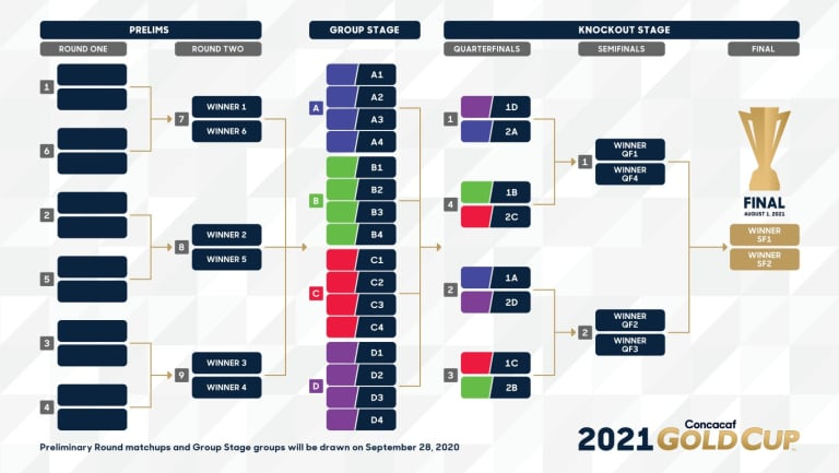 Qatar to compete in 2021 Concacaf Gold Cup, with first ever draw set for later this month - https://league-mp7static.mlsdigital.net/images/GoldCup2021_Format.jpg