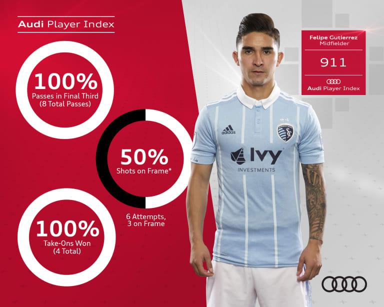 Team of the Week presented by Audi: Sporting KC's Gutierrez leads Week 4 - https://league-mp7static.mlsdigital.net/images/WeeklyMLSGraphic_Week4.jpg