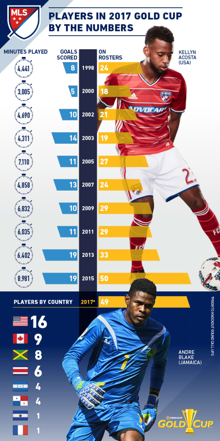 Total of 51 MLS players named to final 23-man rosters for 2017 Gold Cup - https://league-mp7static.mlsdigital.net/images/gold-cup-MLS-infographic-English-vertical.jpeg