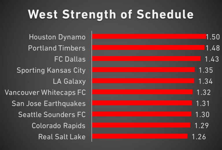 Red Line Report: Who has the easiest schedule for the rest of the season? - https://league-mp7static.mlsdigital.net/images/West-SOS-Week-23.jpg?null