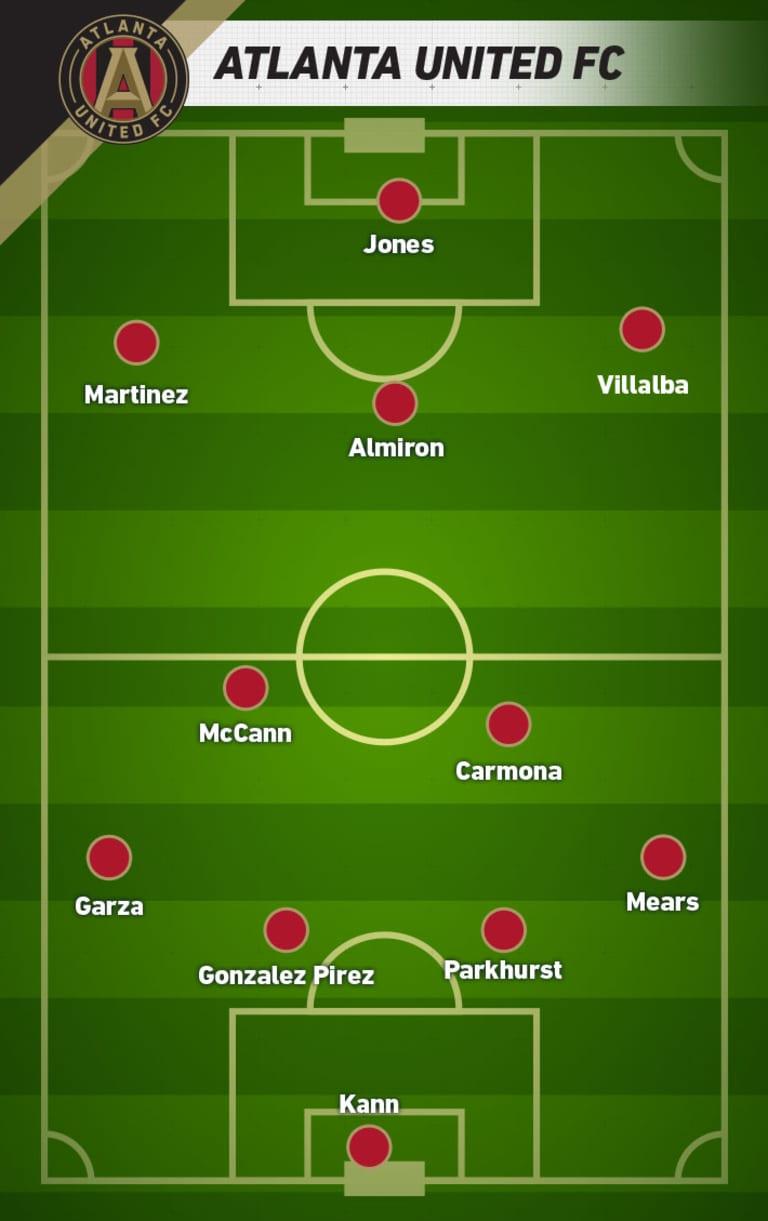 Atlanta United FC | 2017 Team Guide -
