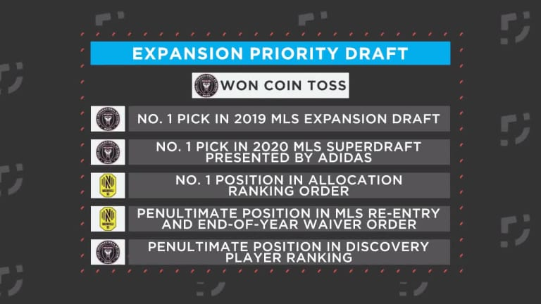 Expansion Draft details for Inter Miami, Nashville SC set as they enter in 2020 - https://league-mp7static.mlsdigital.net/images/Y2p53fcTyJD_3Vs8s5cJ5WM_thumb.jpeg