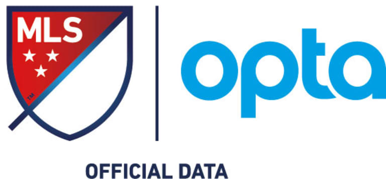 What Expected Goals can tell us about Week 5's results - https://league-mp7static.mlsdigital.net/images/Opta-MLS-lockup.jpg