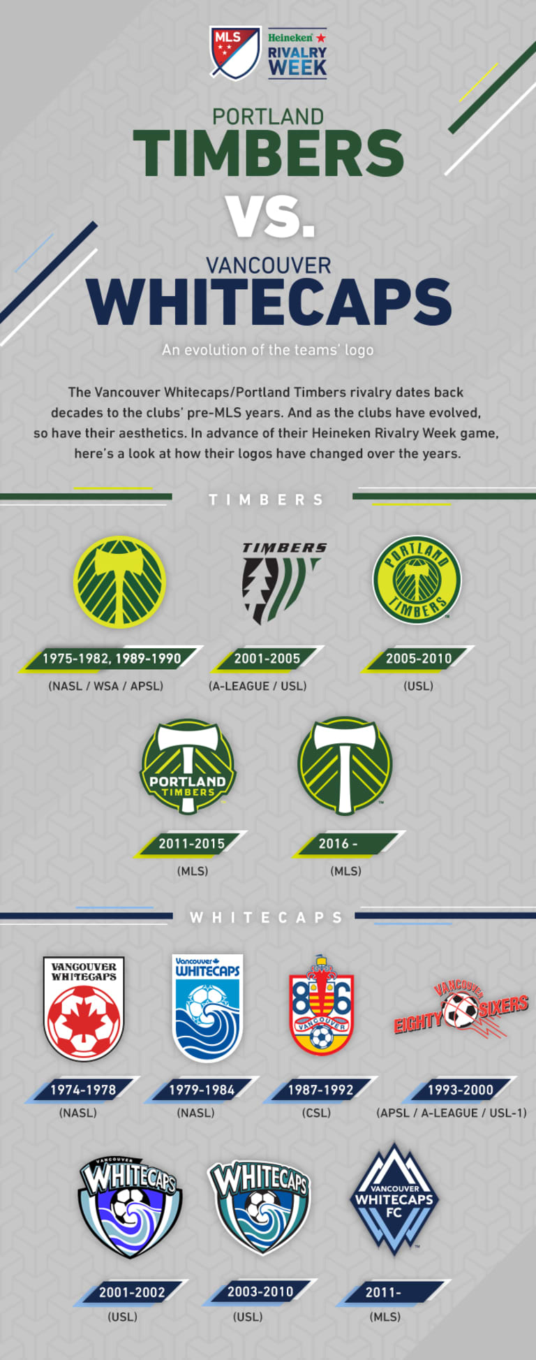 A visual history of the Timbers' and Whitecaps' crests - https://league-mp7static.mlsdigital.net/images/Whitecaps_vs_Timbers_Logos_v2.jpeg?null