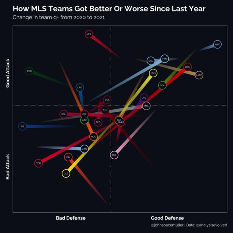 year over year G+ improvement