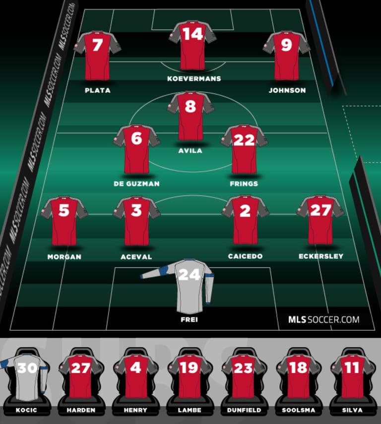 2012 Depth Chart: Toronto FC -