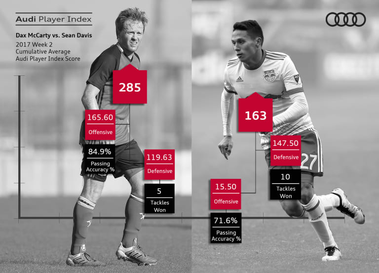 How has Sean Davis done as Dax McCarty's replacement?   Who's the Best - https://league-mp7static.mlsdigital.net/images/McCartyvsDavis_3.16.17[1].jpeg
