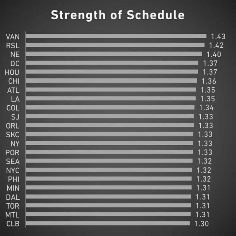 2017 Strength of Schedule Rankings: Who has the toughest schedule? - https://league-mp7static.mlsdigital.net/images/SOS-2017.jpg