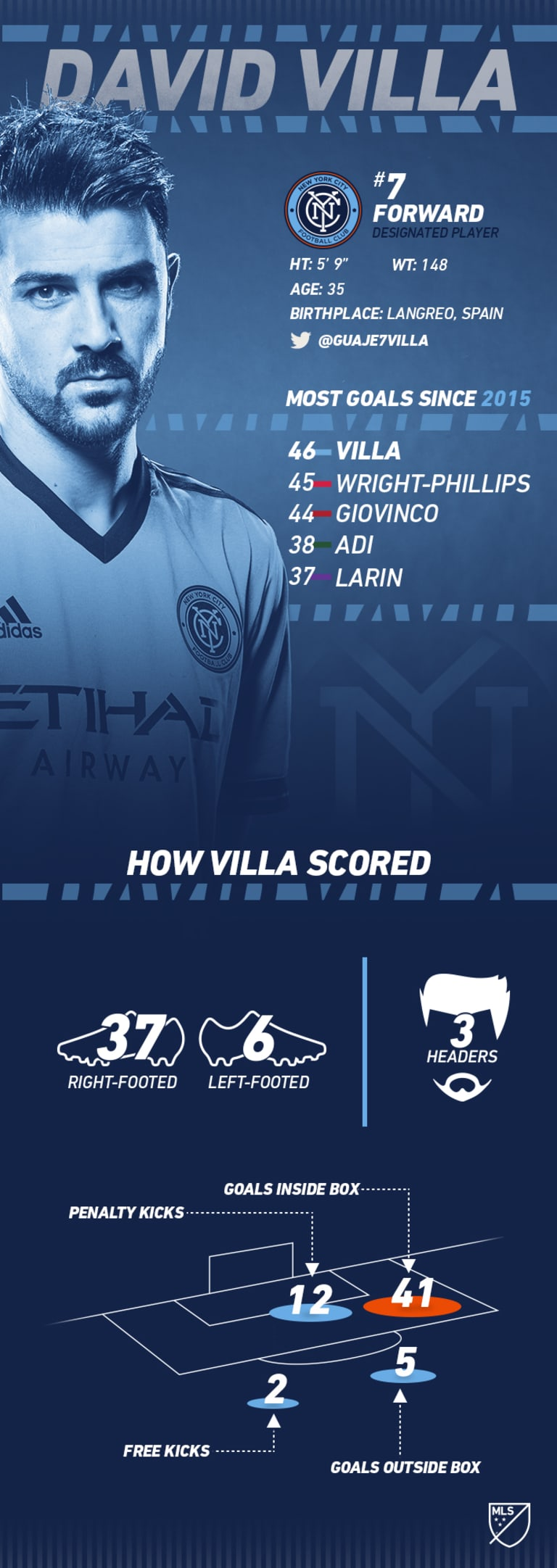 Just how dominant has NYCFC's David Villa been since his arrival in 2015? - https://league-mp7static.mlsdigital.net/images/2017-David-Villa-Infographic_0.jpg