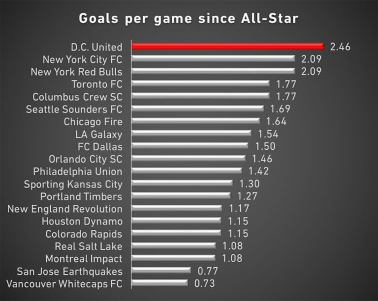 How DC United's midseason pickups made them the most explosive team in MLS - https://league-mp7static.mlsdigital.net/images/Goals_Game-since-AS.jpg