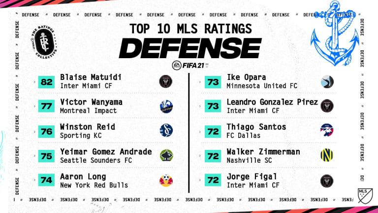 FIFA 21 ratings: LAFC's Carlos Vela, Inter Miami's Blaise Matuidi rated highest MLS players - https://league-mp7static.mlsdigital.net/images/earating_defending.jpeg