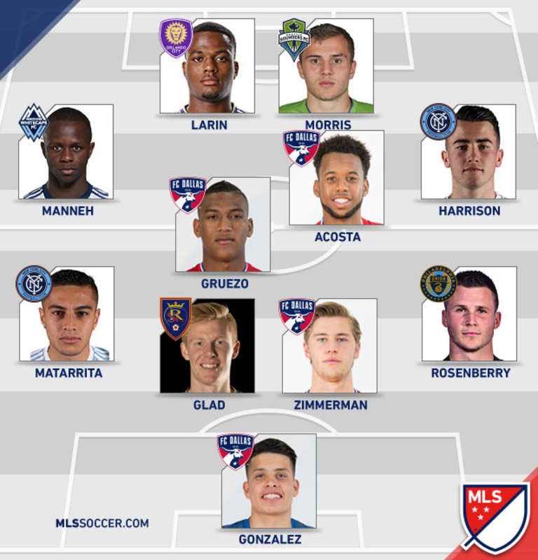 24 Under 24: How would the top players on the list line up? - https://league-mp7static.mlsdigital.net/images/2016-24U24-lineup.jpg
