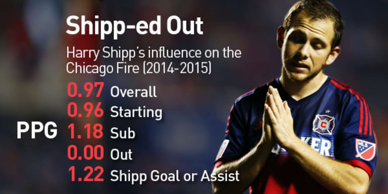 Stejskal: Chicago Fire fans are right to be hot after Harry Shipp trade, but ... - https://league-mp7static.mlsdigital.net/images/shipp-couch-v1.jpg?null