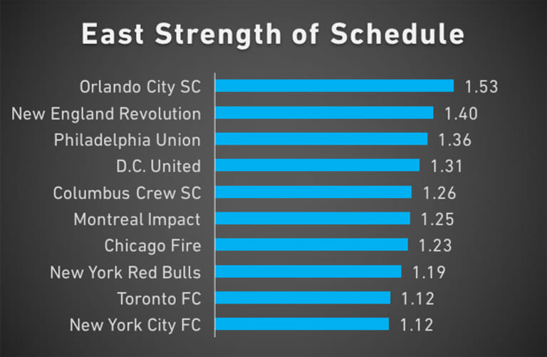 Red Line Report: Who has the easiest schedule for the rest of the season? - https://league-mp7static.mlsdigital.net/images/East-SOS-Week-23.jpg