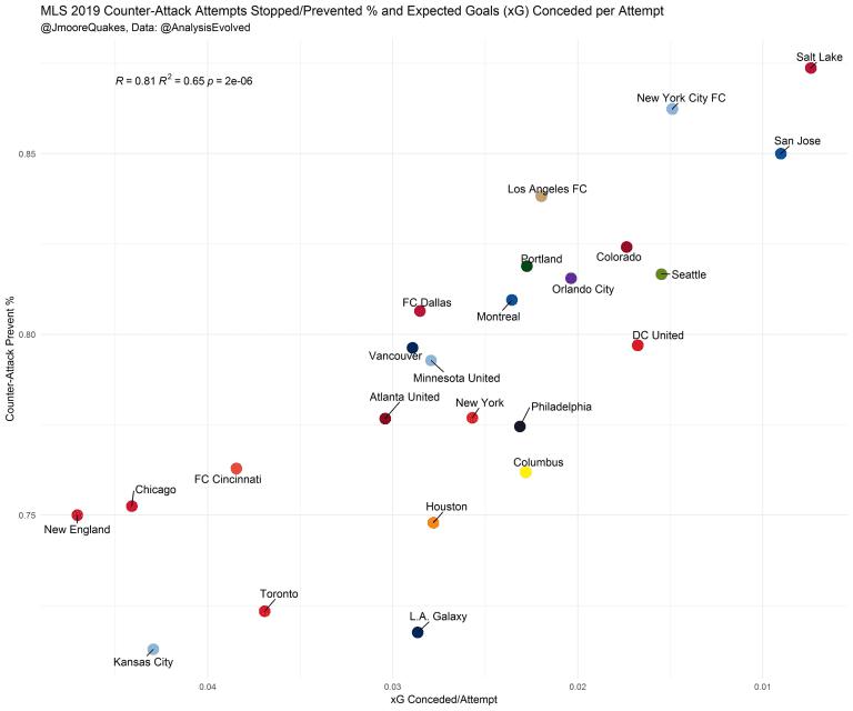 Armchair Analyst: All 24 MLS teams in review | Week 28 analysis -