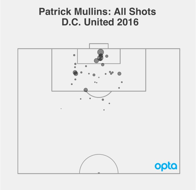 Opta Spotlight: Patrick Mullins paying huge dividends for DC United - https://league-mp7static.mlsdigital.net/images/Mullins_xG.jpg?null