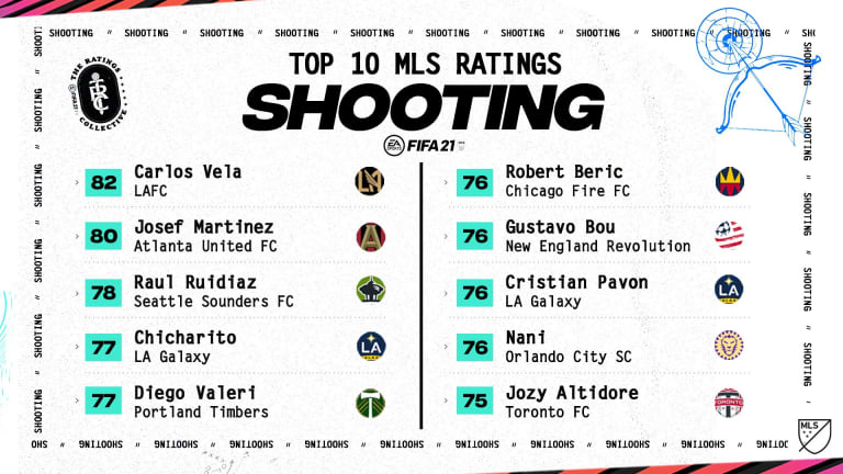 FIFA 21 ratings: LAFC's Carlos Vela, Inter Miami's Blaise Matuidi rated highest MLS players - https://league-mp7static.mlsdigital.net/images/earatings_shooting.jpeg