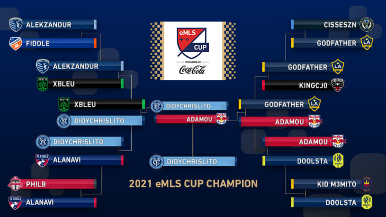 2021 eMLS Cup: NYCFC's Didychrislito completes treble with dramatic victory over New York Red Bulls' Adamou - https://league-mp7static.mlsdigital.net/images/eMLSCup_1.jpg