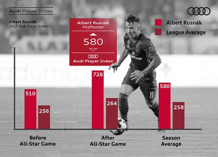 Why Albert Rusnak has been one of the best in MLS   Who's the Best? - https://league-mp7static.mlsdigital.net/images/Rusnak-Audi.jpg?kLo_jf3CLcxZSG0DPRWWJl.5ubtH9Ae5