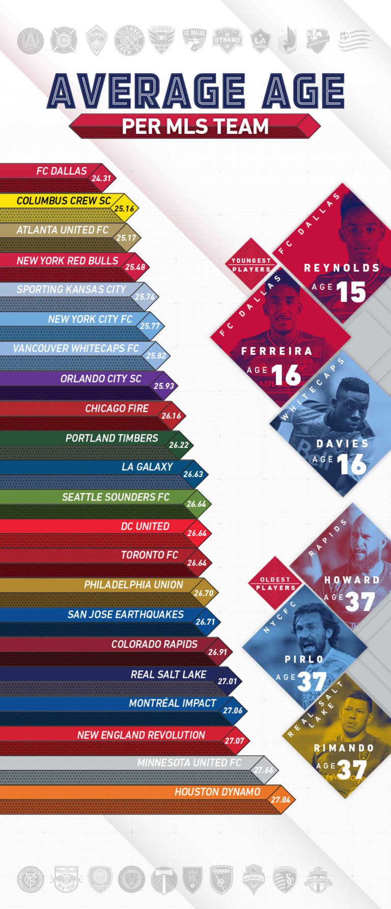 Check out the average ages of every MLS team heading into 2017 - https://league-mp7static.mlsdigital.net/images/Avg-Age-infographic-v3.jpg