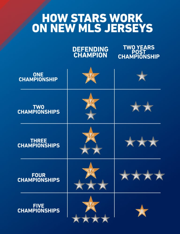 Here's what's changing about championship stars on MLS jerseys this year - Star Chart