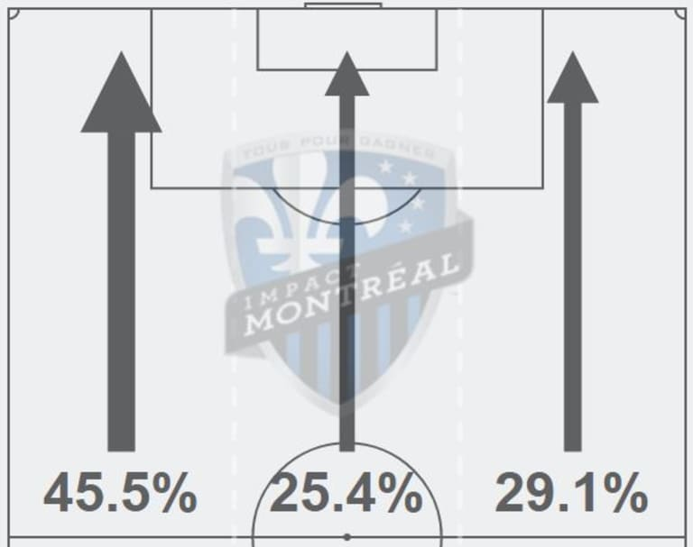 Armchair Analyst: Montreal Impact dominate Toronto FC in Knockout Round -