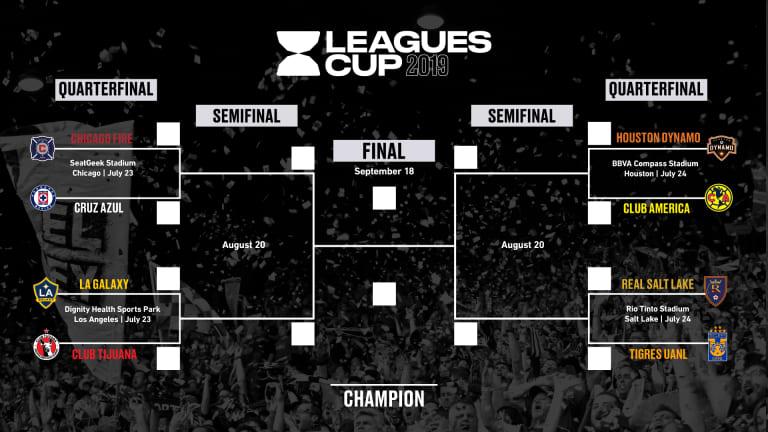 New Leagues Cup tournament pits MLS vs. Liga MX, coming in July - https://league-mp7static.mlsdigital.net/images/LeaguesCupBracket2019-0.jpg