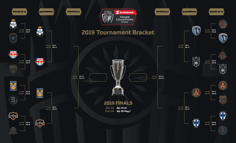 2019 Scotiabank Concacaf Champions League Quarterfinal Matchups and Schedule Confirmed -