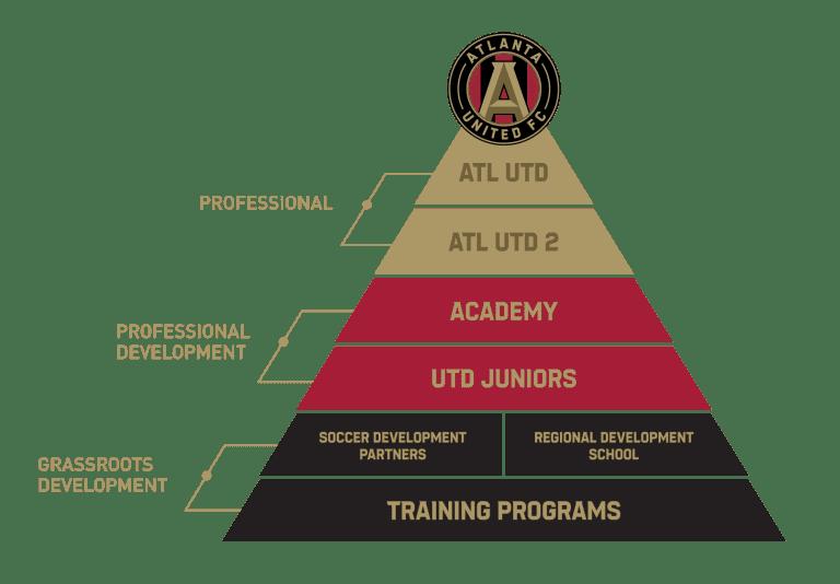 One Team. One Club.  - https://atlanta-mp7static.mlsdigital.net/elfinderimages/ATL%20UTD/2019/Misc/pathway-to-pros-1.png