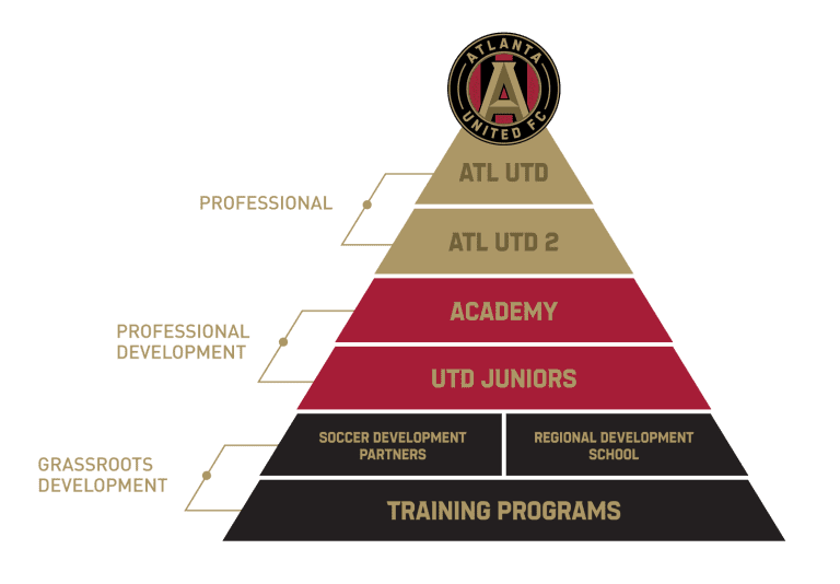 ATL UTD Development Pyramid - https://atlanta-mp7static.mlsdigital.net/elfinderimages/ATL%20UTD/2019/Misc/pathway-to-pros-1.png