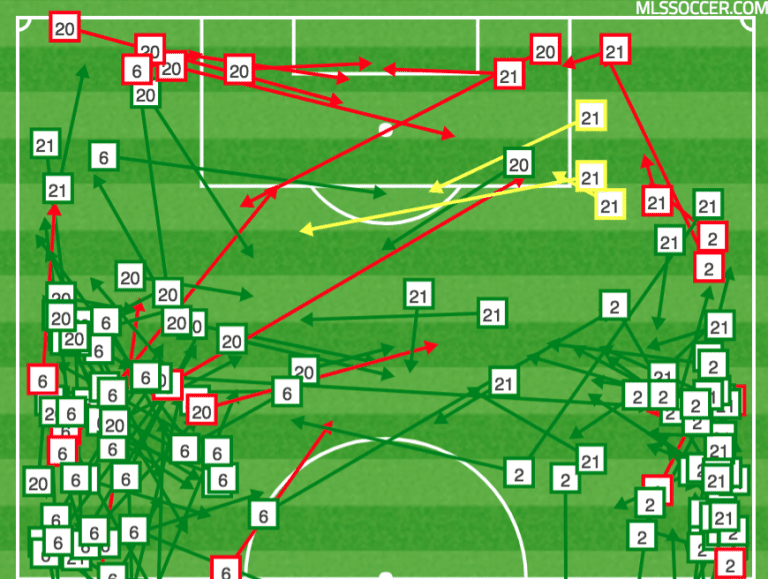 WHAT WE LEARNED: Three Takeaways from FC Dallas' 1-1 Draw with the Colorado Rapids -