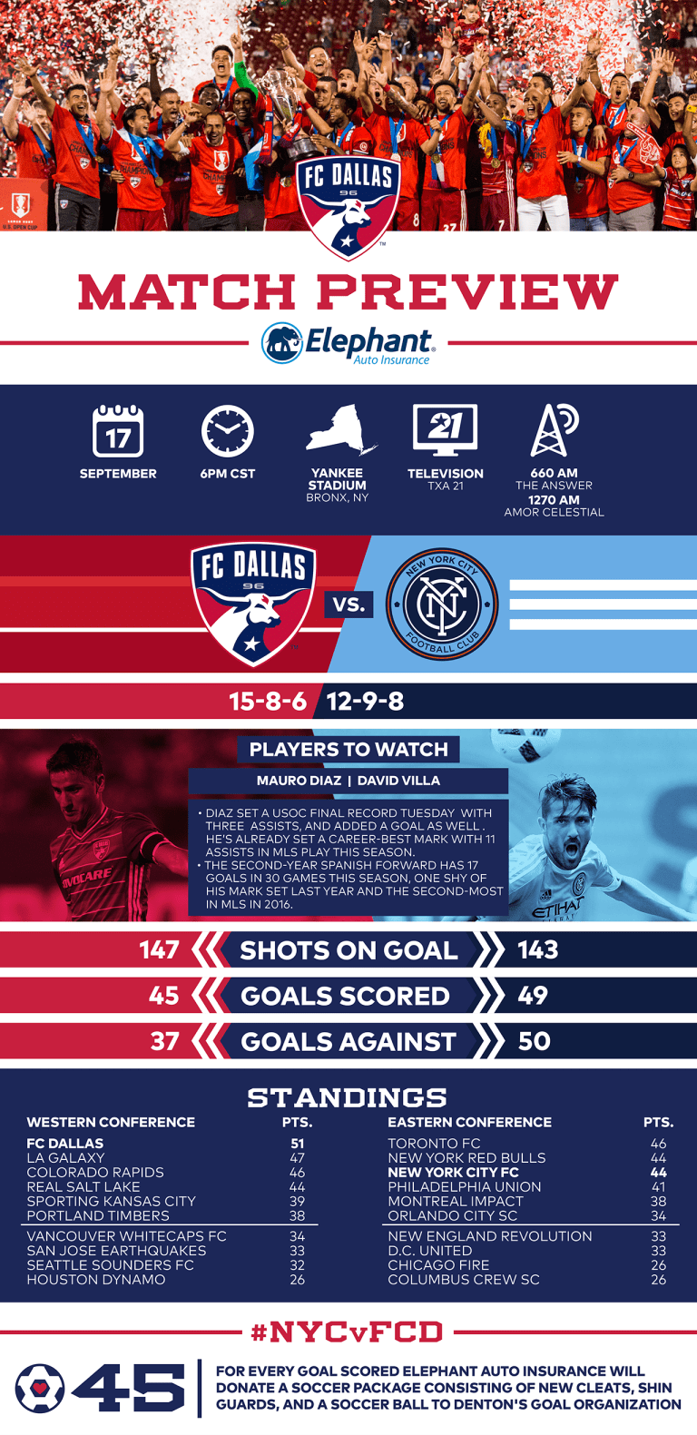 INFOGRAPH: #NYCvFCD -