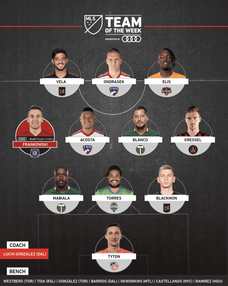 FC Dallas Quartet Named to MLS' Team of the Week 31 -