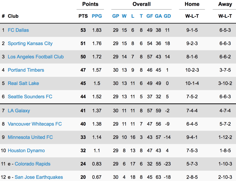 STANDINGS: FC Dallas Back on Top of Western Conference After Road Win -