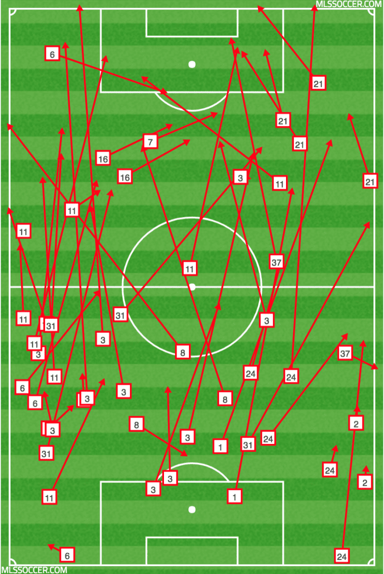 WHAT WE LEARNED: Three Takeaways from FC Dallas' 0-0 Draw with Columbus Crew SC -
