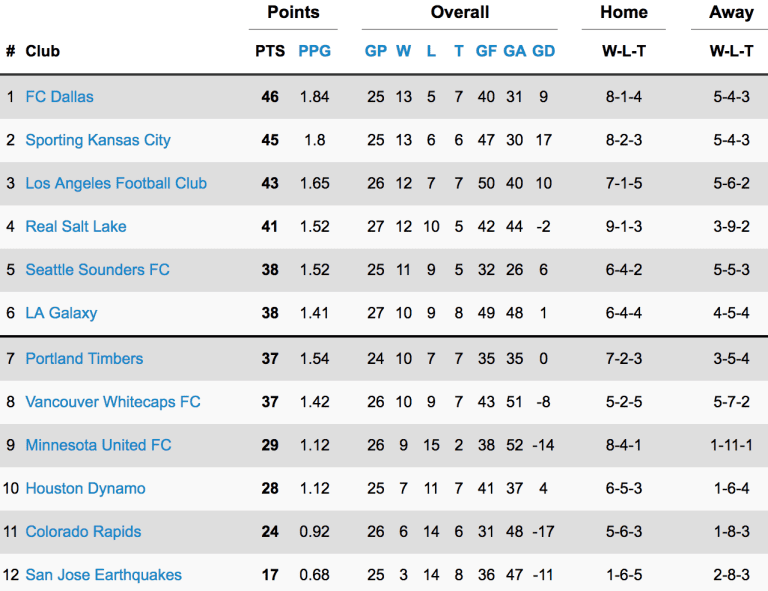 STANDINGS: FC Dallas Maintains Western Conference Lead After Texas Derby Draw -