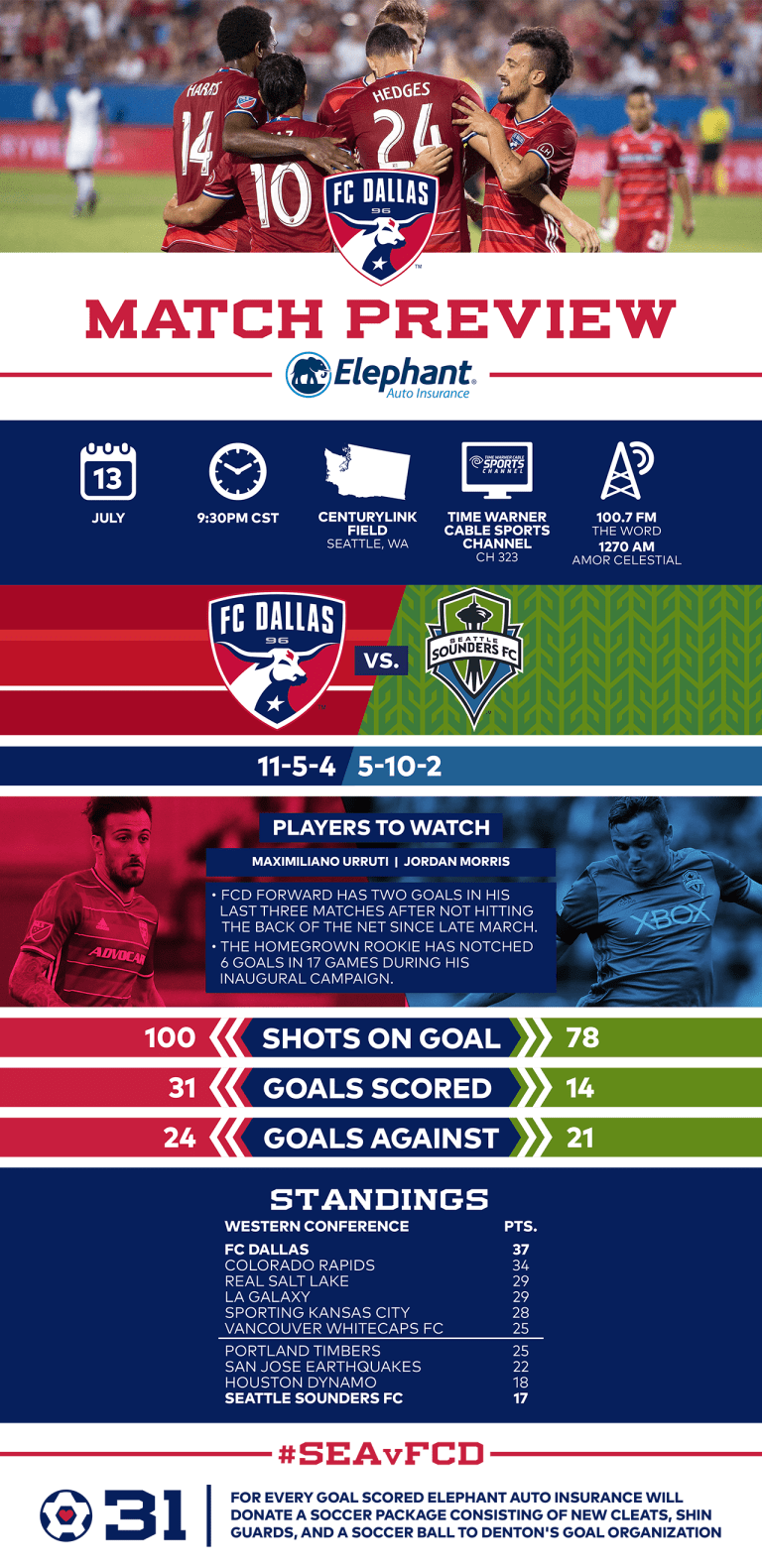 INFOGRAPH: #SEAvFCD Match Preview, pres. by Elephant Auto Insurance -
