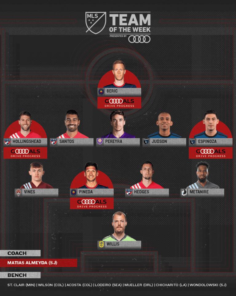Matt Hedges, Ryan Hollingshead and Thiago Santos Feature in MLS Team of the Week -